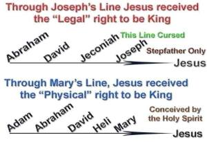 Jesus Geneaology through Joseph and Mary