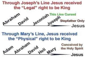 Jesus Geneaology through Joseph and Mary