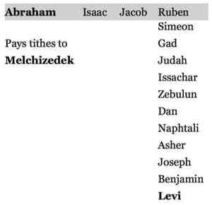 Abraham tithes to Melchizedek