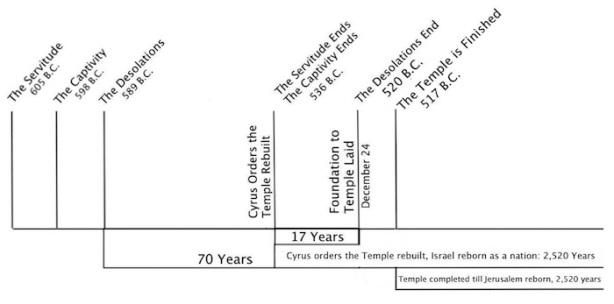 1967 Chart