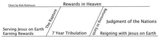 Chart Rewards in Heaven