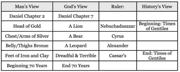 Daniel 2 and 7 Chart