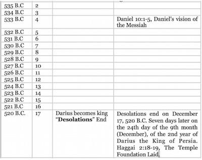 Daniel Chart 06