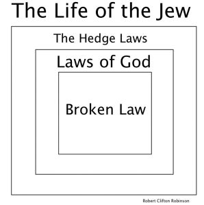 The Hedge Laws