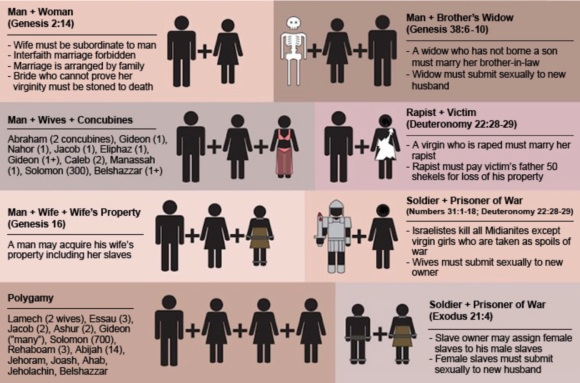 Gay Marriage Argument Graphic