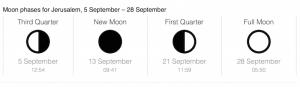 Moon Phases September 2015