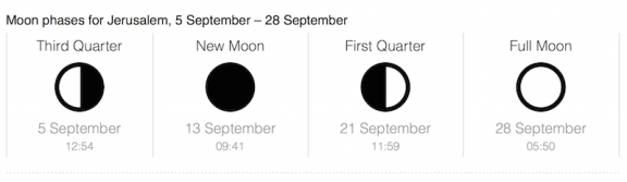 Moon Phases September 2015